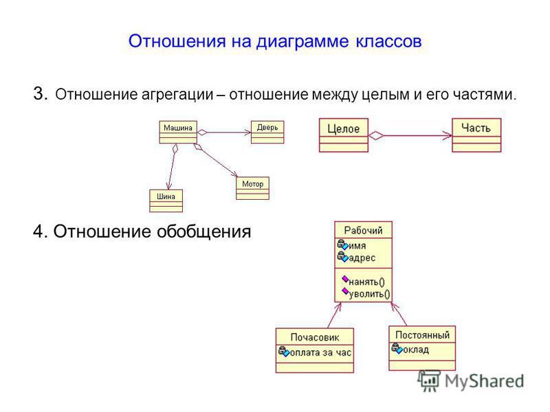 Отношения на диаграмме классов 3. Отношение агрегации – отношение между целым и его частями. 4. Отношение обобщения