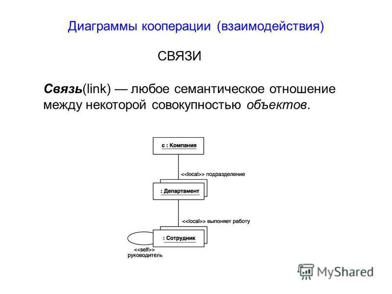 Диаграммы кооперации (взаимодействия) СВЯЗИ Связь(link) любое семантическое отношение между некоторой совокупностью объектов.
