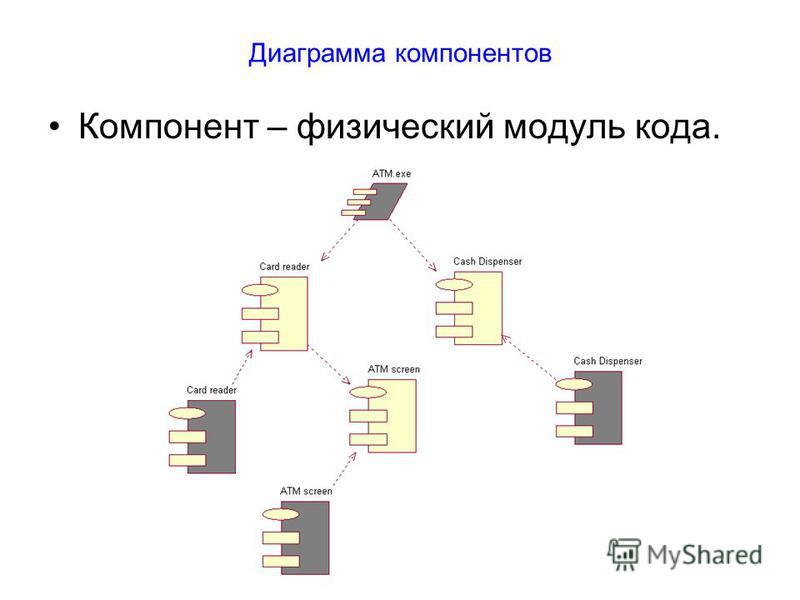 Диаграмма компонентов Компонент – физический модуль кода.