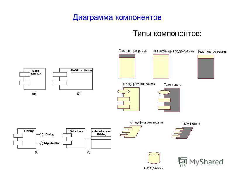 Диаграмма компонентов Типы компонентов: