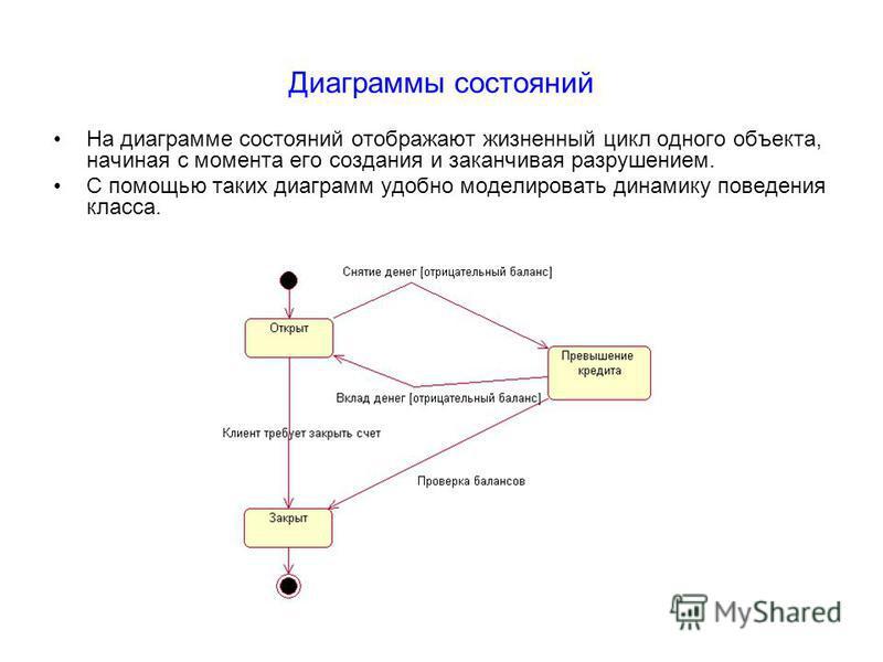 Диаграммы состояний На диаграмме состояний отображают жизненный цикл одного объекта, начиная с момента его создания и заканчивая разрушением. С помощью таких диаграмм удобно моделировать динамику поведения класса.