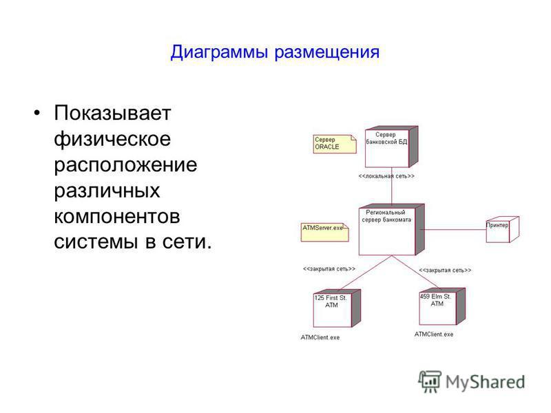 Диаграммы размещения Показывает физическое расположение различных компонентов системы в сети.