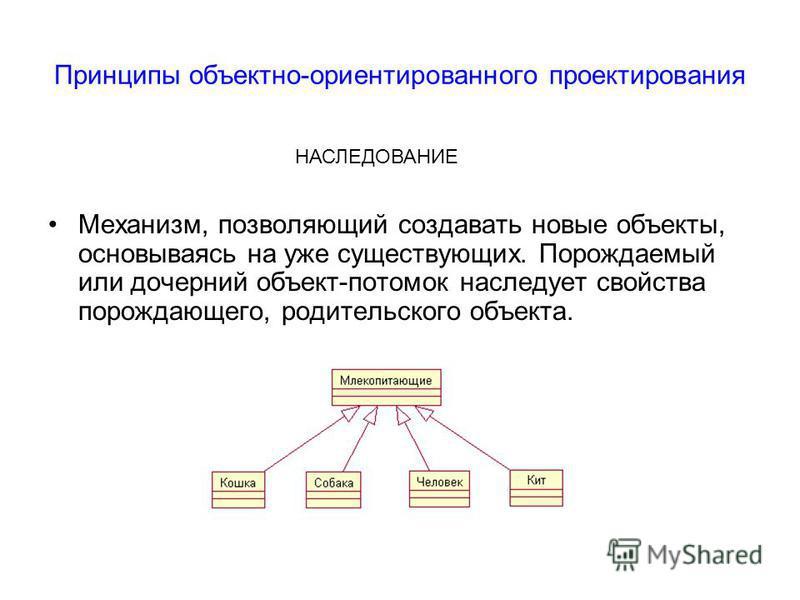 Принципы объектно-ориентированного проектирования Механизм, позволяющий создавать новые объекты, основываясь на уже существующих. Порождаемый или дочерний объект-потомок наследует свойства порождающего, родительского объекта. НАСЛЕДОВАНИЕ