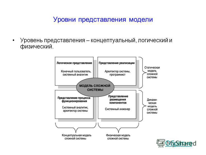 Уровни представления модели Уровень представления – концептуальный, логический и физический. Обратно