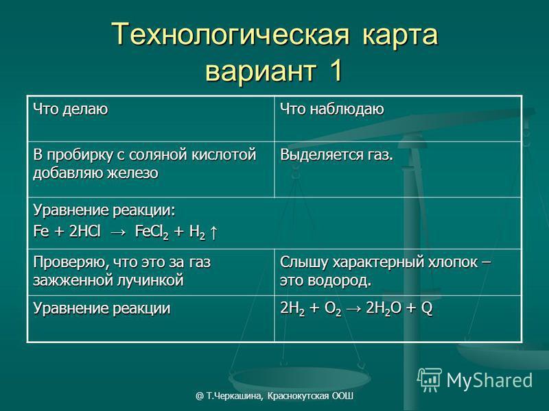 @ Т.Черкашина, Краснокутская ООШ Технологическая карта вариант 1 Что делаю Что наблюдаю В пробирку с соляной кислотой добавляю железо Выделяется газ. Уравнение реакции: Fe + 2HCl FeCl 2 + H 2 Fe + 2HCl FeCl 2 + H 2 Проверяю, что это за газ зажженной