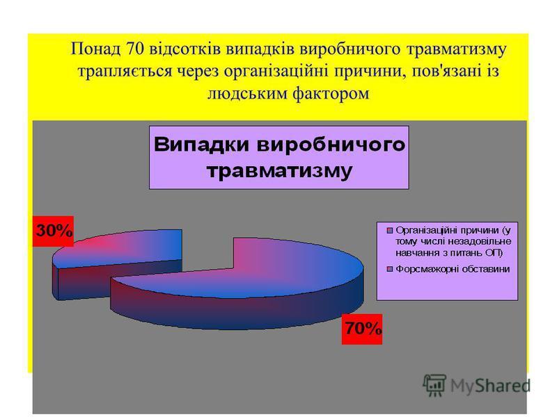 10 Понад 70 відсотків випадків виробничого травматизму трапляється через організаційні причини, пов'язані із людським фактором
