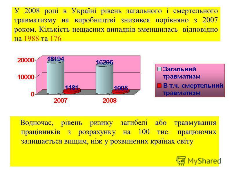 11 У 2008 році в Україні рівень загального і смертельного травматизму на виробництві знизився порівняно з 2007 роком. Кількість нещасних випадків зменшилась відповідно на 1988 та 176 Водночас, рівень ризику загибелі або травмування працівників з розр