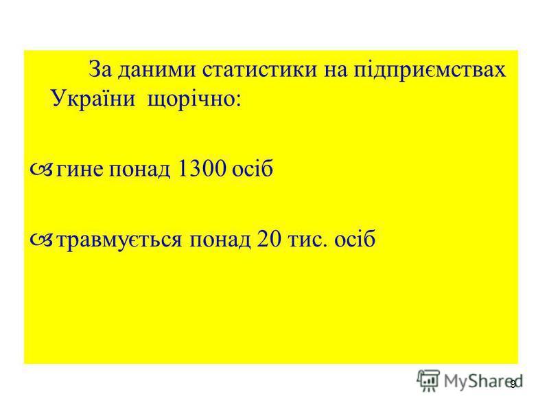 9 За даними статистики на підприємствах України щорічно: гине понад 1300 осіб травмується понад 20 тис. осіб