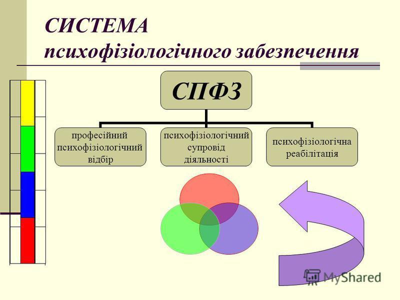 СИСТЕМА психофізіологічного забезпечення