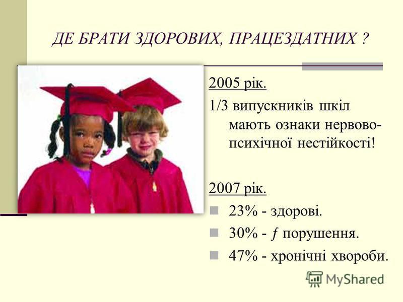 ДЕ БРАТИ ЗДОРОВИХ, ПРАЦЕЗДАТНИХ ? 2005 рік. 1/3 випускників шкіл мають ознаки нервово- психічної нестійкості! 2007 рік. 23% - здорові. 30% - ƒ порушення. 47% - хронічні хвороби.