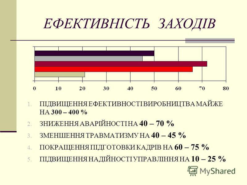 ЕФЕКТИВНІСТЬ ЗАХОДІВ 1. ПІДВИЩЕННЯ ЕФЕКТИВНОСТІ ВИРОБНИЦТВА МАЙЖЕ НА 300 – 400 % 2. ЗНИЖЕННЯ АВАРІЙНОСТІ НА 40 – 70 % 3. ЗМЕНШЕННЯ ТРАВМАТИЗМУ НА 40 – 45 % 4. ПОКРАЩЕННЯ ПІДГОТОВКИ КАДРІВ НА 60 – 75 % 5. ПІДВИЩЕННЯ НАДІЙНОСТІ УПРАВЛІННЯ НА 10 – 25 %