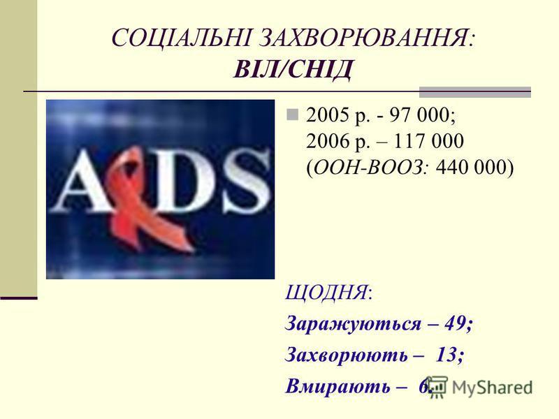 СОЦІАЛЬНІ ЗАХВОРЮВАННЯ: ВІЛ/СНІД 2005 р. - 97 000; 2006 р. – 117 000 (ООН-ВООЗ: 440 000) ЩОДНЯ: Заражуються – 49; Захворюють – 13; Вмирають – 6.