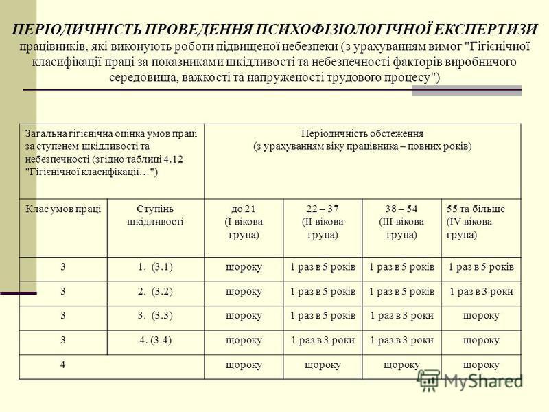Загальна гігієнічна оцінка умов праці за ступенем шкідливості та небезпечності (згідно таблиці 4.12