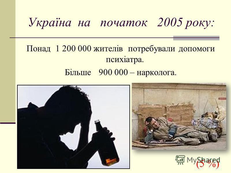 Україна на початок 2005 року: Понад 1 200 000 жителів потребували допомоги психіатра. Більше 900 000 – нарколога. (5 %)