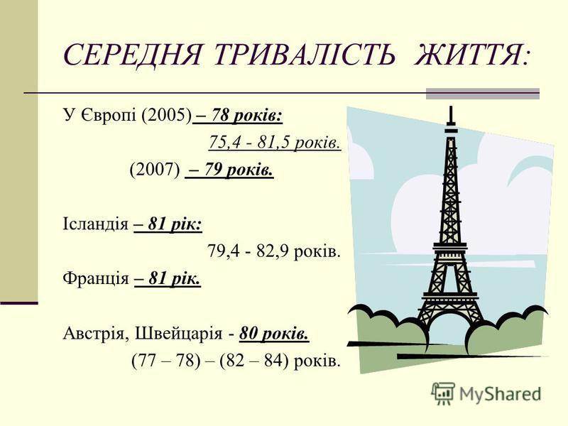 СЕРЕДНЯ ТРИВАЛІСТЬ ЖИТТЯ: У Європі (2005) – 78 років: 75,4 - 81,5 років. (2007) – 79 років. Ісландія – 81 рік: 79,4 - 82,9 років. Франція – 81 рік. Австрія, Швейцарія - 80 років. (77 – 78) – (82 – 84) років.