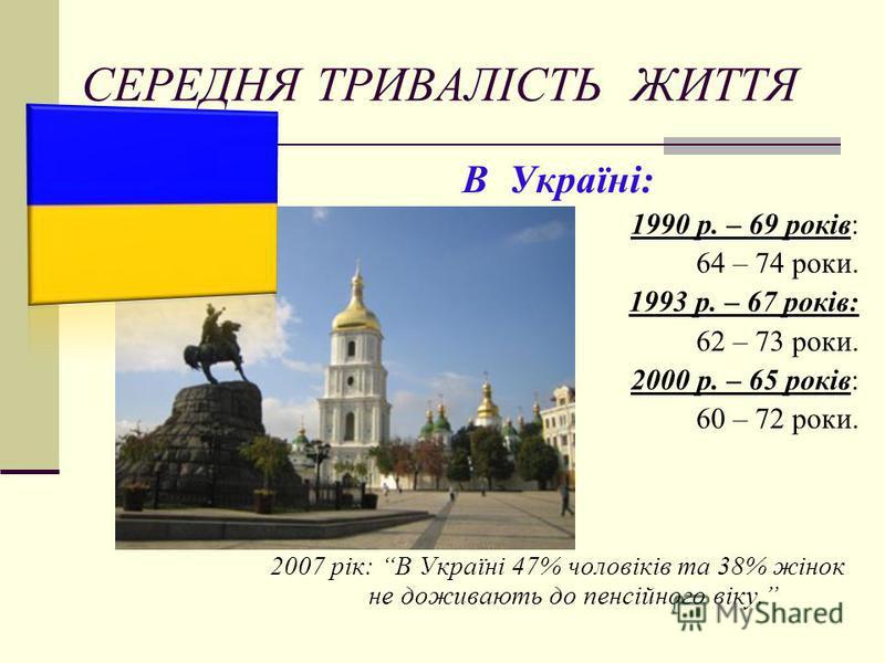 СЕРЕДНЯ ТРИВАЛІСТЬ ЖИТТЯ В Україні: 1990 р. – 69 років: 64 – 74 роки. 1993 р. – 67 років: 62 – 73 роки. 2000 р. – 65 років: 60 – 72 роки. 2007 рік: В Україні 47% чоловіків та 38% жінок не доживають до пенсійного віку.