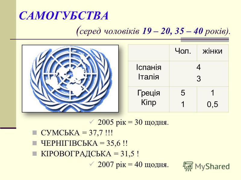 САМОГУБСТВА ( серед чоловіків 19 – 20, 35 – 40 років). 2005 рік = 30 щодня. СУМСЬКА = 37,7 !!! ЧЕРНІГІВСЬКА = 35,6 !! КІРОВОГРАДСЬКА = 31,5 ! 2007 рік = 40 щодня. Чол.жінки Іспанія Італія 4343 Греція Кіпр 5151 1 0,5