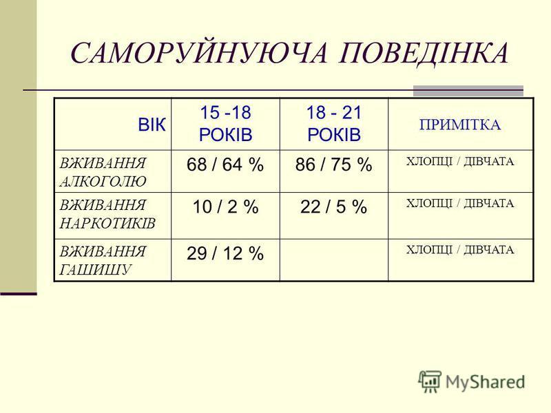 САМОРУЙНУЮЧА ПОВЕДІНКА ВІК 15 -18 РОКІВ 18 - 21 РОКІВ ПРИМІТКА ВЖИВАННЯ АЛКОГОЛЮ 68 / 64 %86 / 75 % ХЛОПЦІ / ДІВЧАТА ВЖИВАННЯ НАРКОТИКІВ 10 / 2 %22 / 5 % ХЛОПЦІ / ДІВЧАТА ВЖИВАННЯ ГАШИШУ 29 / 12 % ХЛОПЦІ / ДІВЧАТА