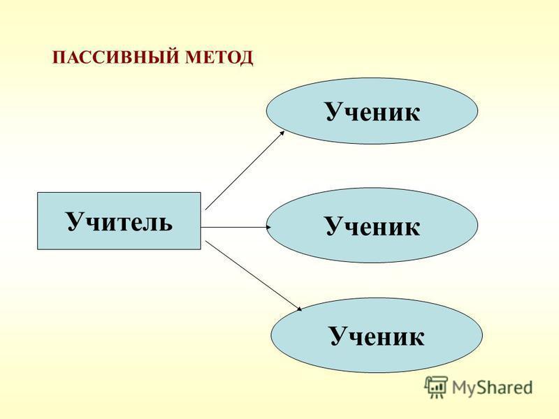 Учитель Ученик ПАССИВНЫЙ МЕТОД