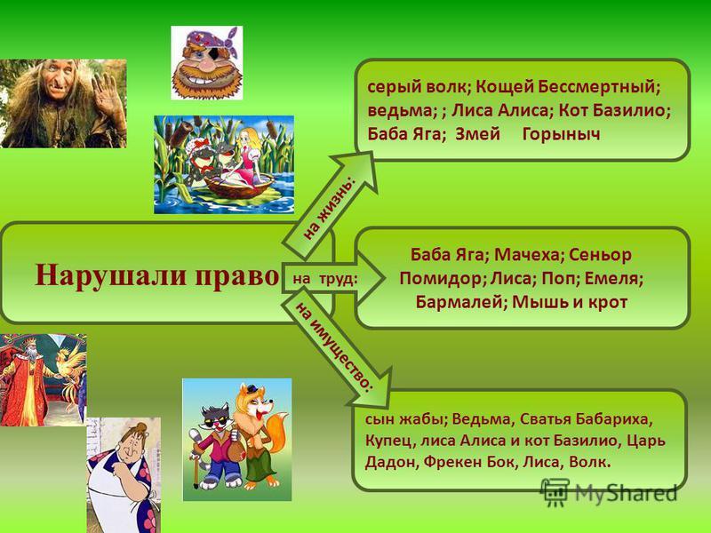 Нарушали право : серый волк; Кощей Бессмертный; ведьма; ; Лиса Алиса; Кот Базилио; Баба Яга; Змей Горыныч Баба Яга; Мачеха; Сеньор Помидор; Лиса; Поп; Емеля; Бармалей; Мышь и крот сын жабы; Ведьма, Сватья Бабариха, Купец, лиса Алиса и кот Базилио, Ца