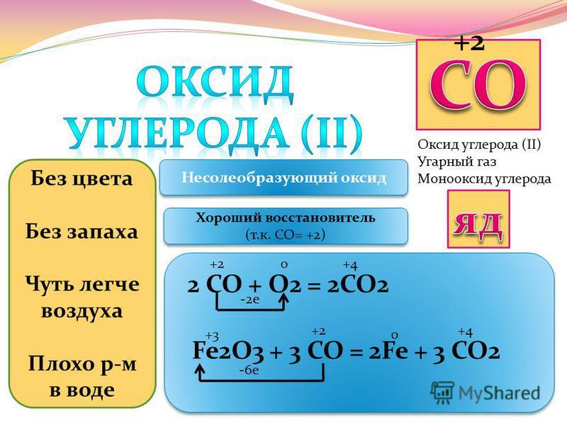 Оксид углерода (II) Угарный газ Монооксид углерода +2 Без цвета Без запаха Чуть легче воздуха Плохо р-м в воде Несолеобразующий оксид Хороший восстановитель (т.к. СО= +2) Хороший восстановитель (т.к. СО= +2) 2 СО + О2 = 2СО2 +2+40 +2+4+4 +3+30 -2 е F
