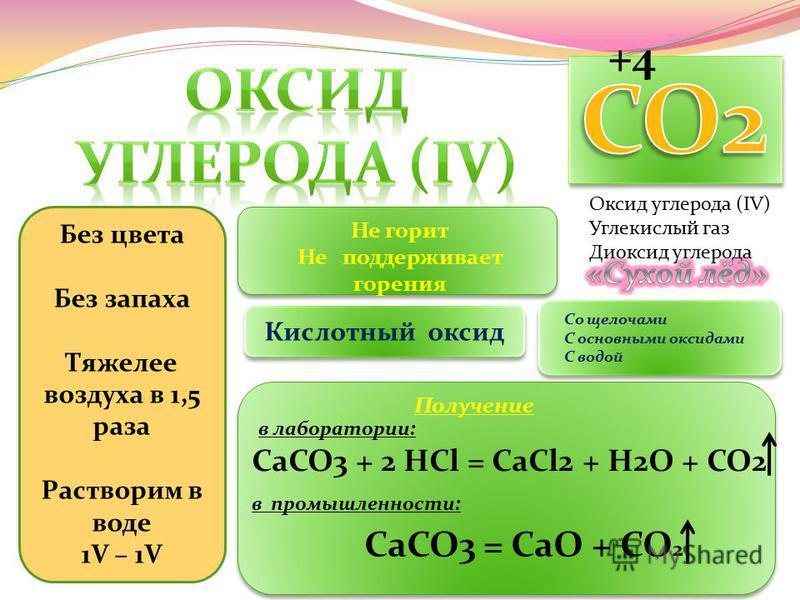 +4+4 Оксид углерода (IV) Углекислый газ Диоксид углерода Без цвета Без запаха Тяжелее воздуха в 1,5 раза Растворим в воде 1V – 1V Не горит Не поддерживает горения Кислотный оксид Со щелочами С основными оксидами С водой Получение в лаборатории: СаСО3