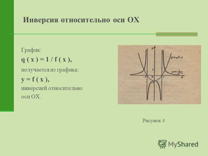 Инверсия относительно оси ОХ График: q ( x ) = 1 / f ( x ), получается из графика: y = f ( x ), инверсией относительно оси ОХ. Рисунок 4
