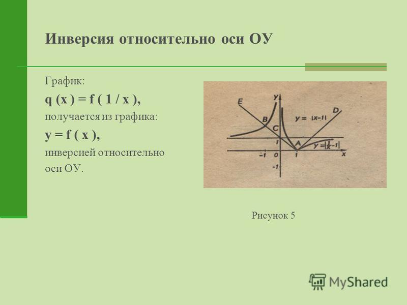 Инверсия относительно оси ОУ График: q (x ) = f ( 1 / x ), получается из графика: y = f ( x ), инверсией относительно оси ОУ. Рисунок 5