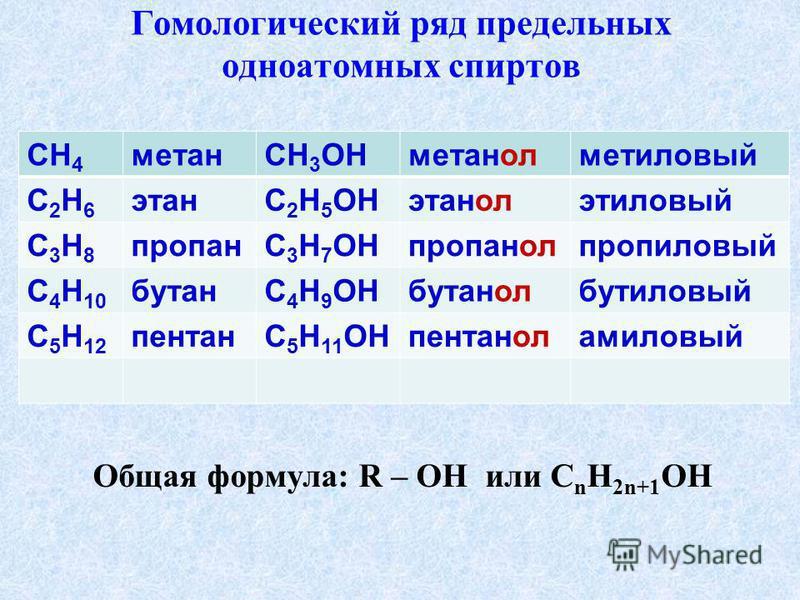 Гомологический ряд предельных одноатомных спиртов Общая формула: R – OH или C n H 2n+1 OH CH 4 метанСН 3 ОНметанолметиловый С2Н6С2Н6 этанС 2 Н 5 ОНэтанолэтиловый С3Н8С3Н8 пропанС 3 Н 7 ОНпропанолпропиловый С 4 Н 10 бутанС 4 Н 9 ОНбутанолбутиловый С 5