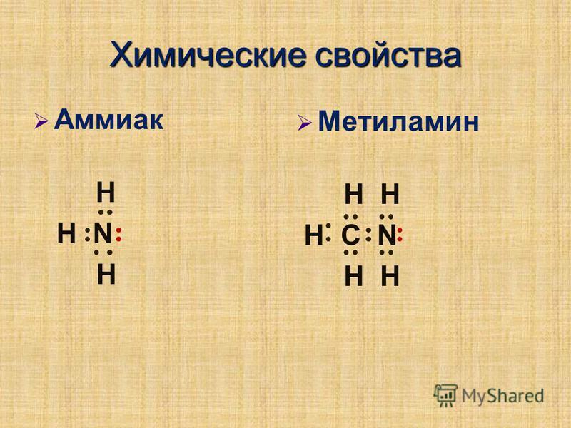 Химические свойства Аммиак Н Н N Н Метиламин H H Н С N H H
