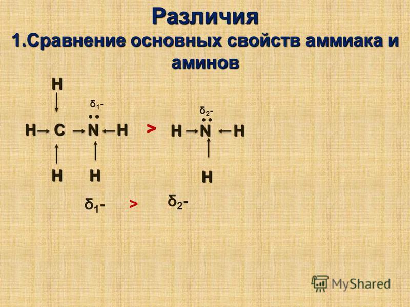 H N H H H H C N H H H H H Различия 1. Сравнение основных свойств аммиака и аминов δ1-δ1- δ2-δ2- δ1-δ1- δ2-δ2- >