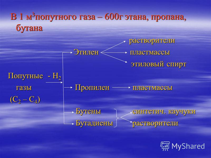 Применение попутного нефтяного газа СН 4 сухой топливо С 2 Н 6 газ ацетилен водород водород сажа сажа С 3 Н 8 пропан - горючее в быту и С 4 Н 10 бутановая смесь на автотранспорте С 5 Н 12 газовый добавка для лучшего С 6 Н 14 бензин воспламенения бенз