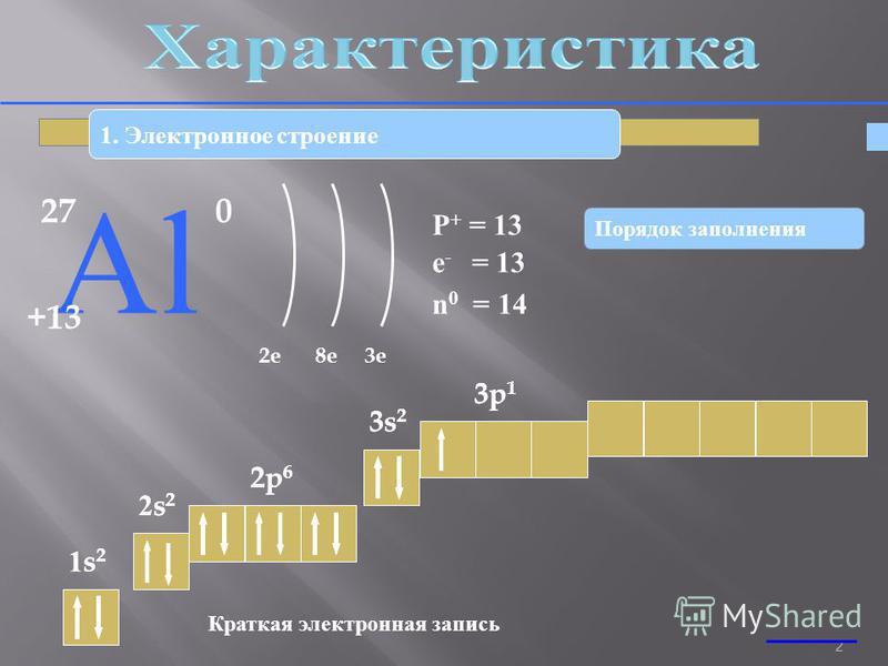 2 1. Электронное строение 27 АlАl +13 0 2e8e3e P + = 13 n 0 = 14 e - = 13 1s21s2 2s22s2 2p 6 3s 2 3p 1 Краткая электронная запись 1s21s2 2s22s2 2p 6 3s 2 3p 1 Порядок заполнения