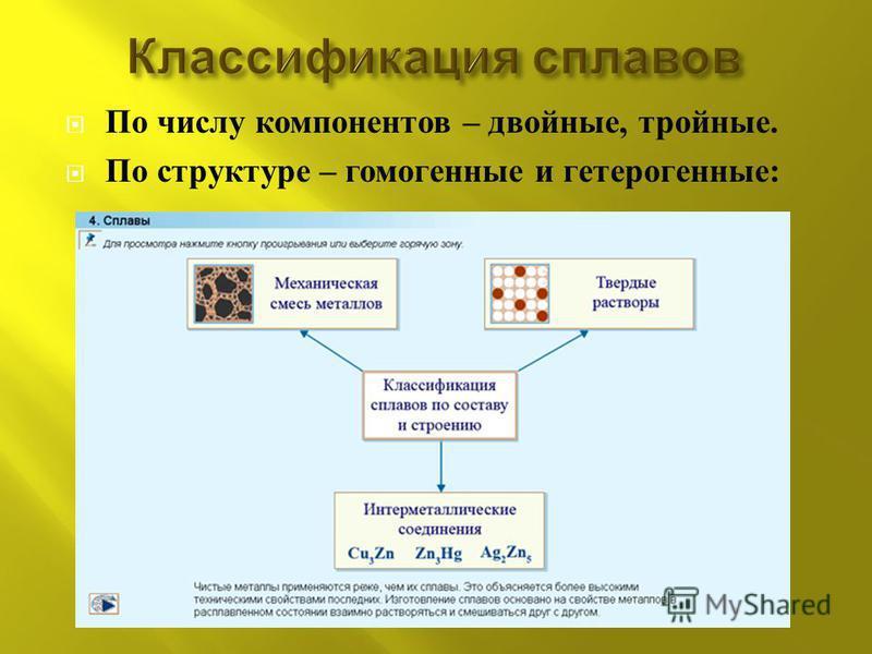По числу компонентов – двойные, тройные. По структуре – гомогенные и гетерогенные :
