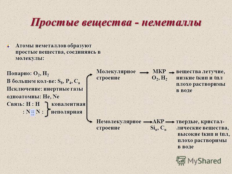 Простые вещества - неметаллы Атомы неметаллов образуют простые вещества, соединяясь в молекулы: Попарно: О 2, Н 2 В большем кол-ве: S 8, P 4, C n Исключение: инертные газы одноатомны: Не, Ne Связь: Н : Н ковалентная : N N : неполярная : N N : неполяр