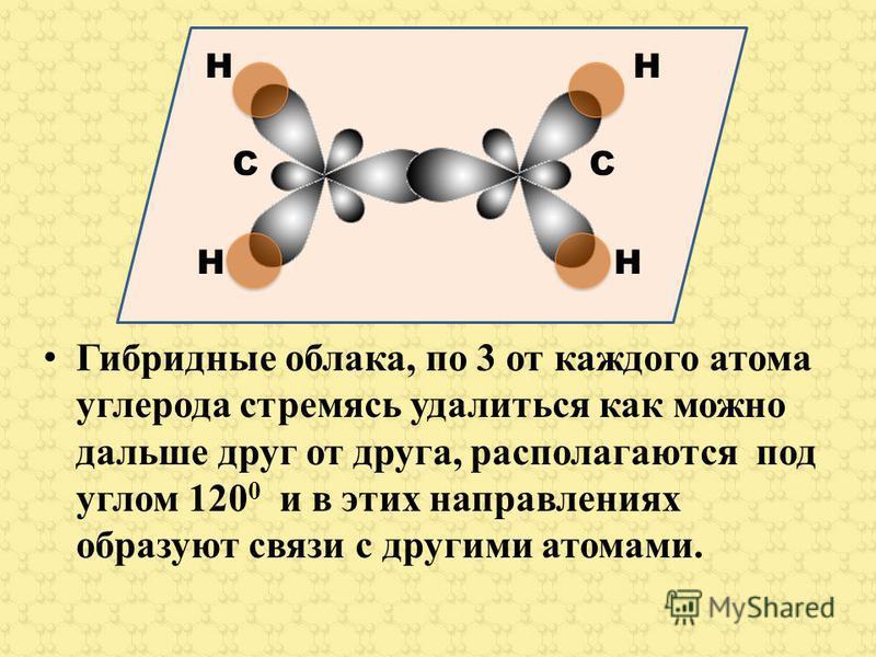 Гибридные облака, по 3 от каждого атома углерода стремясь удалиться как можно дальше друг от друга, располагаются под углом 120 0 и в этих направлениях образуют связи с другими атомами. H H C C H H