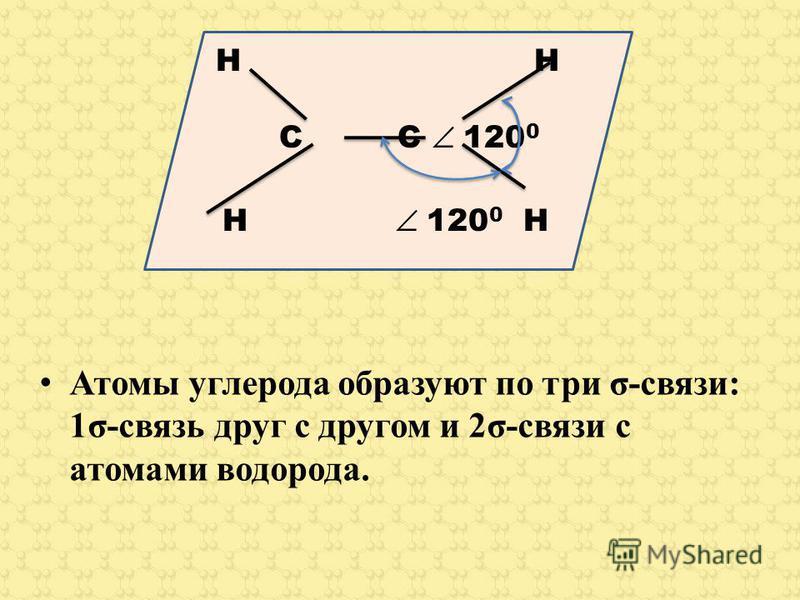 Атомы углерода образуют по три σ-связи: 1σ-связь друг с другом и 2σ-связи с атомами водорода. H C C 120 0 H 120 0 H