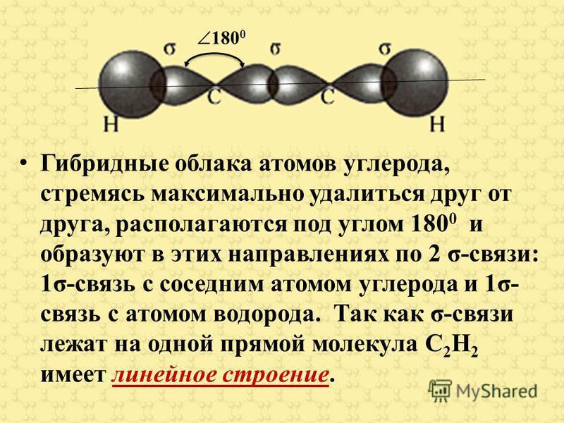 180 0 Гибридные облака атомов углерода, стремясь максимально удалиться друг от друга, располагаются под углом 180 0 и образуют в этих направлениях по 2 σ-связи: 1σ-связь с соседним атомом углерода и 1σ- связь с атомом водорода. Так как σ-связи лежат