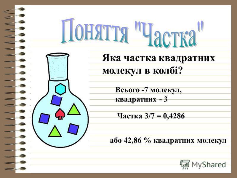 Яка частка квадратних молекул в колбі? Всього -7 молекул, квадратних - 3 Частка 3/7 = 0,4286 або 42,86 % квадратних молекул