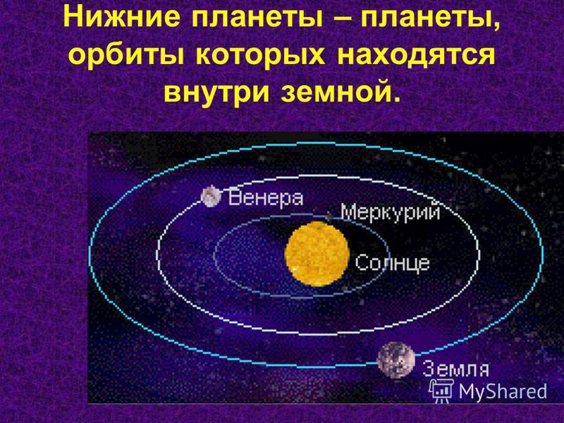 Нижние планеты – планеты, орбиты которых находятся внутри земной.