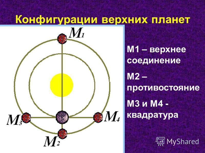 Конфигурации верхних планет М1 – верхнее соединение М2 – противостояние М3 и М4 - квадратура