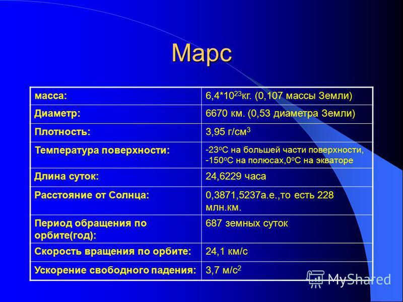 Марс масса:6,4*10 23 кг. (0,107 массы Земли) Диаметр:6670 км. (0,53 диаметра Земли) Плотность:3,95 г/см 3 Температура поверхности: -23 o C на большей части поверхности, -150 o C на полюсах,0 o C на экваторе Длина суток:24,6229 часа Расстояние от Солн