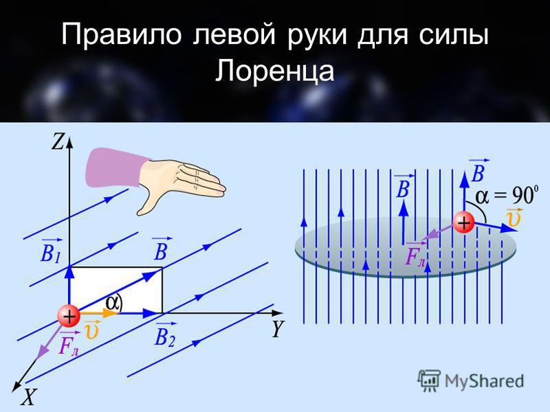 Правило левой руки для силы Лоренца
