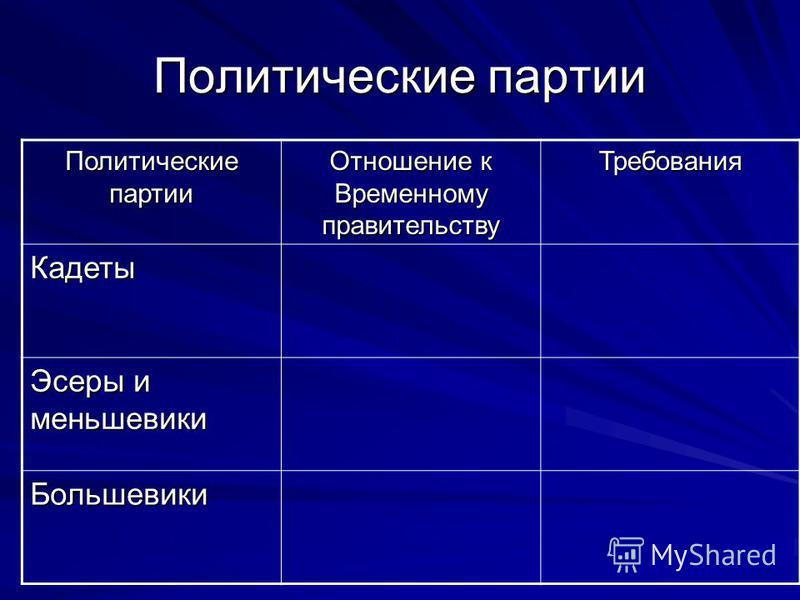 Политические партии Отношение к Временному правительству Требования Кадеты Эсеры и меньшевики Большевики