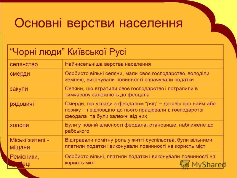Основні верстви населення Чорні люди Київської Русі селянство Найчисельніша верства населення смерди Особисто вільні селяни, мали своє господарство, володіли землею, виконували повинності,сплачували податки закупи Селяни, що втратили своє господарств