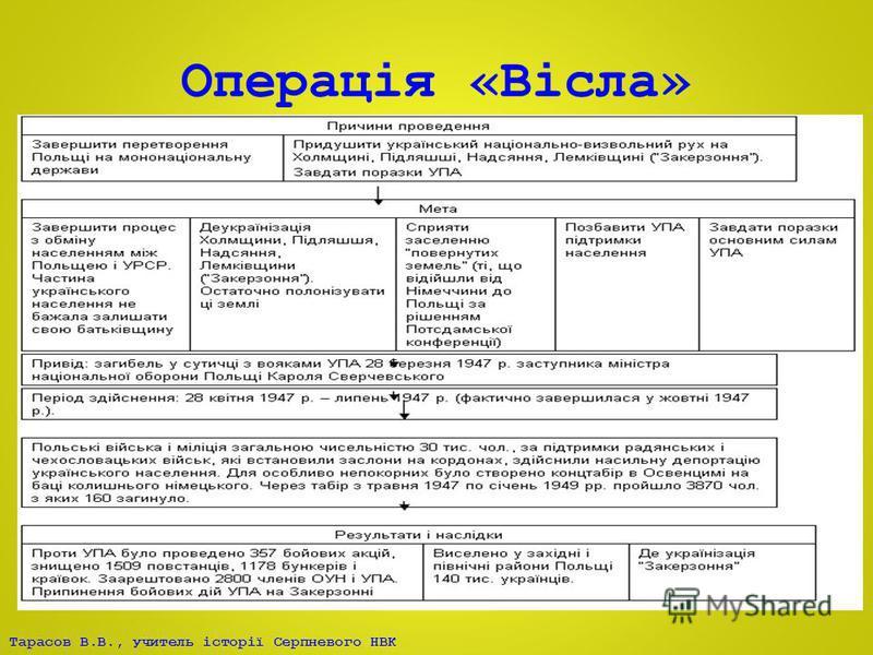 Тарасов В.В., учитель історії Серпневого НВК Операція «Вісла»