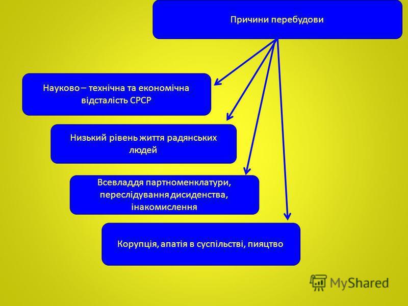 Причини перебудови Науково – технічна та економічна відсталість СРСР Низький рівень життя радянських людей Всевладдя партноменклатури, переслідування дисиденства, інакомислення Корупція, апатія в суспільстві, пияцтво