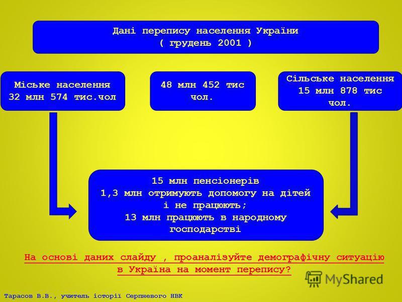 Дані перепису населення України ( грудень 2001 ) 48 млн 452 тис чол. Міське населення 32 млн 574 тис.чол Сільське населення 15 млн 878 тис чол. 15 млн пенсіонерів 1,3 млн отримують допомогу на дітей і не працюють; 13 млн працюють в народному господар