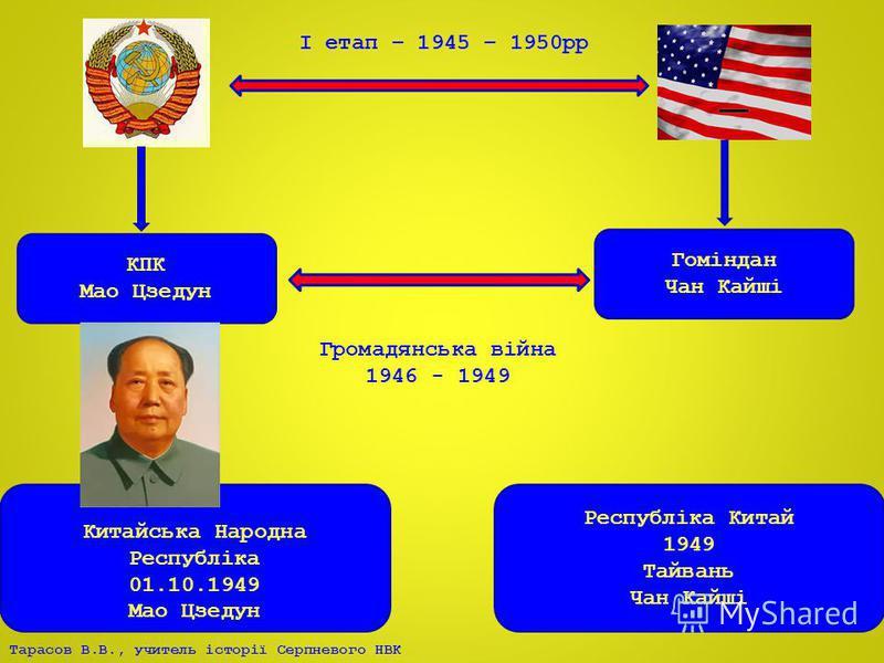 КПК Мао Цзедун Гоміндан Чан Кайші Громадянська війна 1946 - 1949 Китайська Народна Республіка 01.10.1949 Мао Цзедун Республіка Китай 1949 Тайвань Чан Кайші І етап – 1945 – 1950рр
