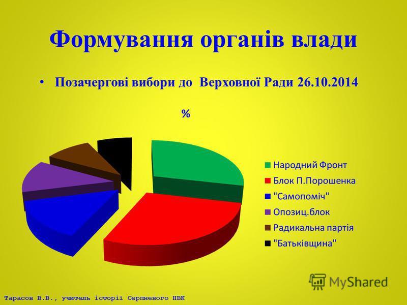 Формування органів влади Позачергові вибори до Верховної Ради 26.10.2014